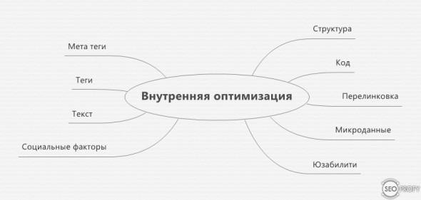 Мини Чек-лист внутренней оптимизации